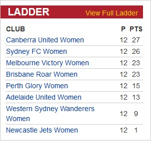 women's w-league ladder