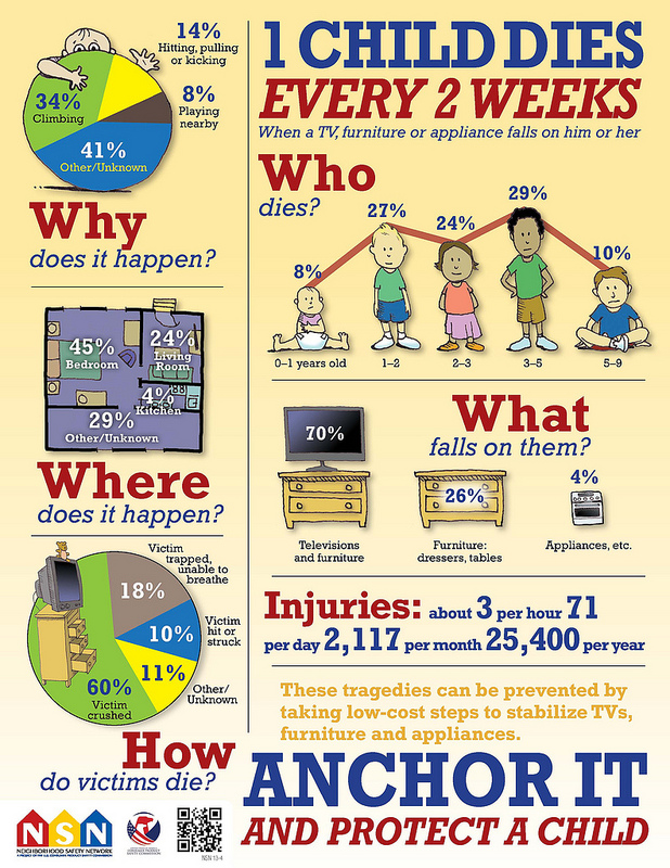 A reader suggested I add a disclaimer about fixing these to a wall or bolting them down. This goes for all furniture whether it's in the child's room or not. Infograph courtesy of US Consumer Product Safety Commission's Neighbourhood Safety Network.