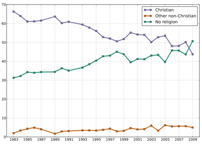 The decline of Christianity in the UK. By <a href=